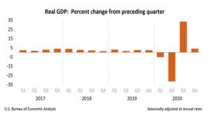 chart of quarterly us GDP
