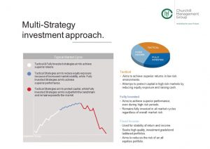 Chart of multi strategy investment approach
