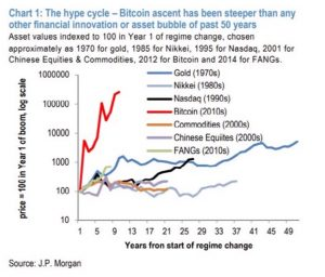 bitcoin surge as compared to past bubble runs