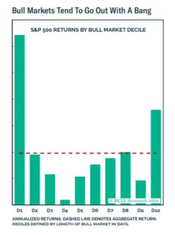 """Chart of """"bull markets tend to go out with a bang"""""""