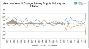 money supply and velocity