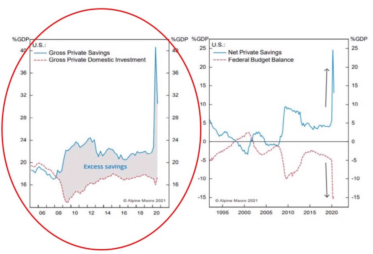 gross savings and investment in the U.S.
