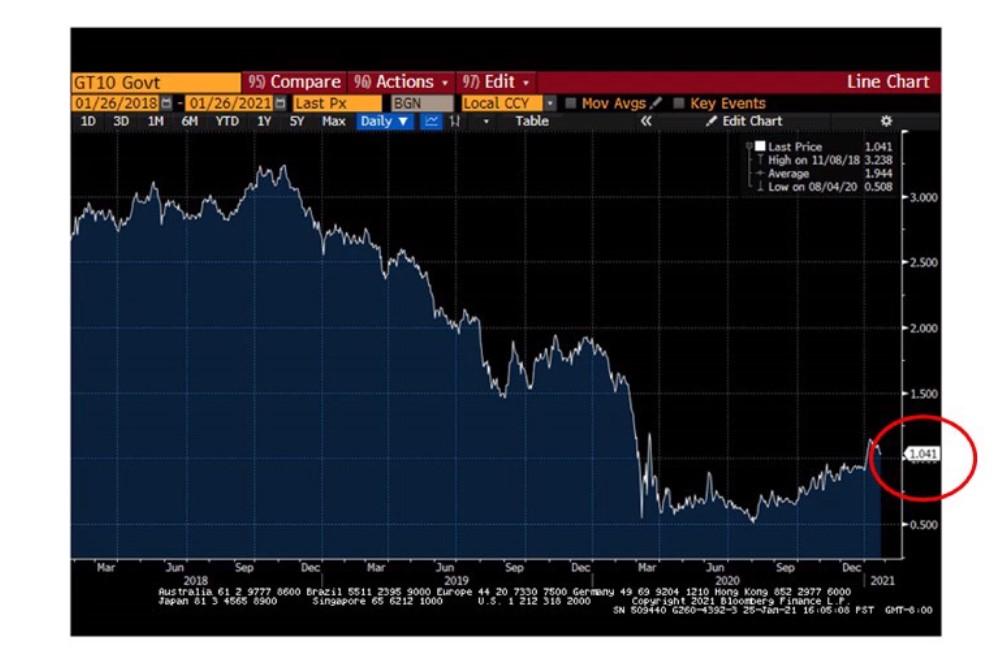 chart of the ten-year treasury rate
