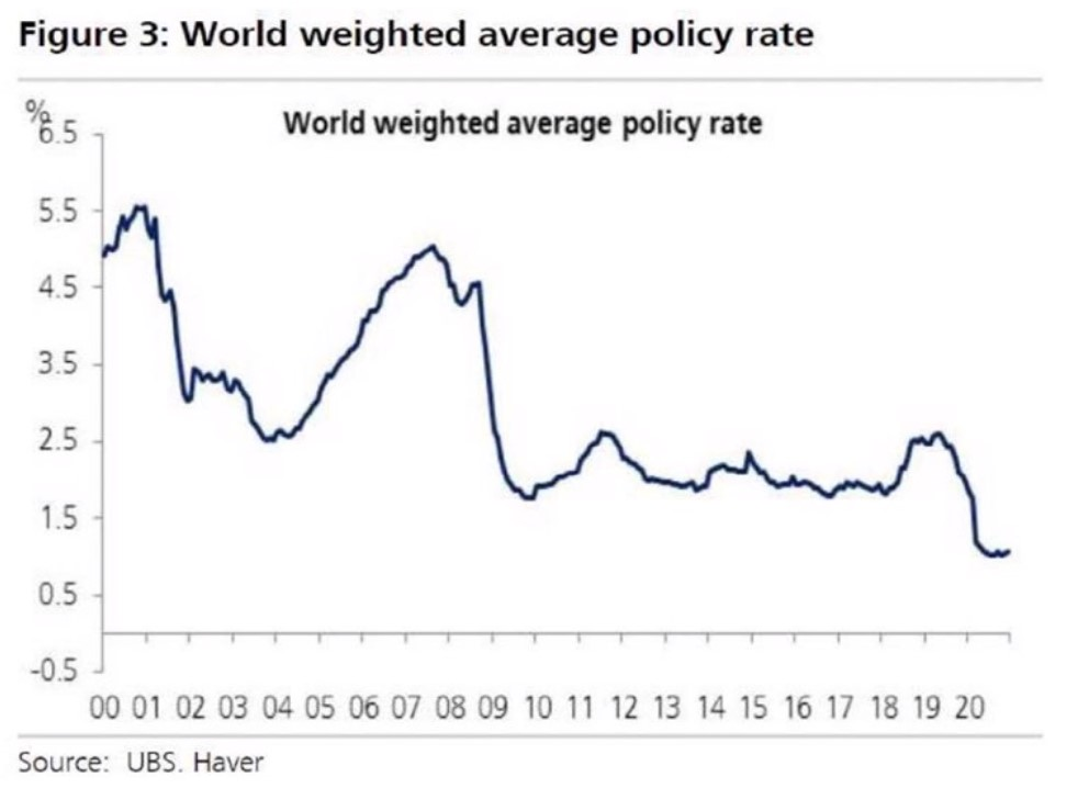 chart representing world rates for the 2000s