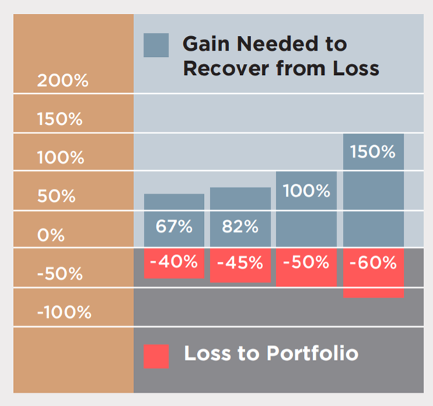 Graph of Investment Loss Recovery